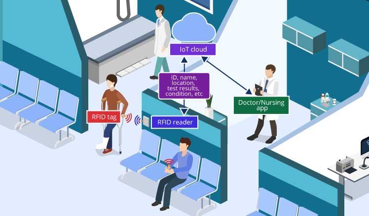 کنترل تردد در بیمارستان
